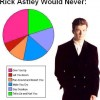 Rick Astley would never..