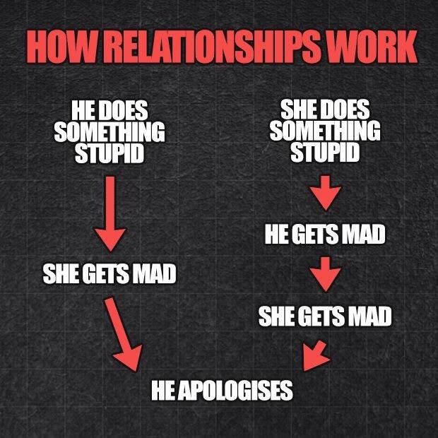 how to work it out relationship meme